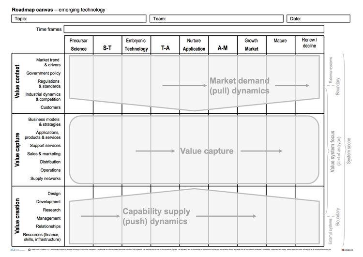 MoreTemplates cambridge roadmapping – Technical Roadmap Template