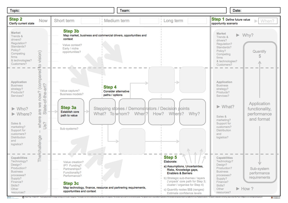 cambridge-roadmapping_rob-phaal_new-template