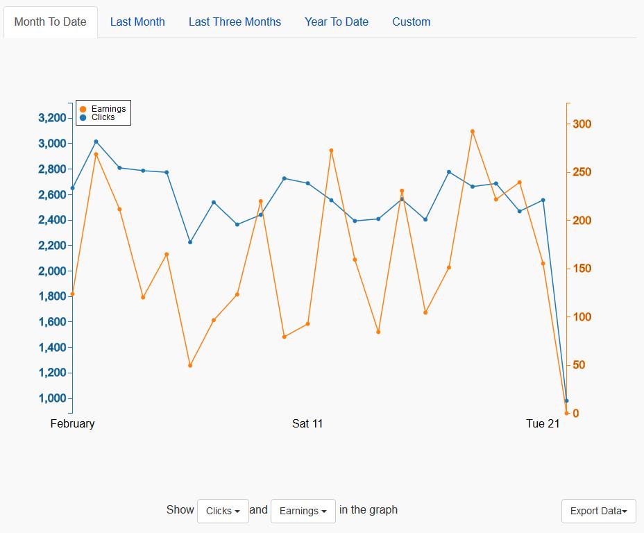 Grafico di esempio che mostra le entrate e i click aggiornati alla data odierna