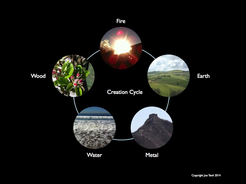 Creation cycle.001.jpg