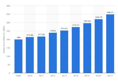 De marktomvang van alleen al sportkleding was in 2017 350 miljard dollar