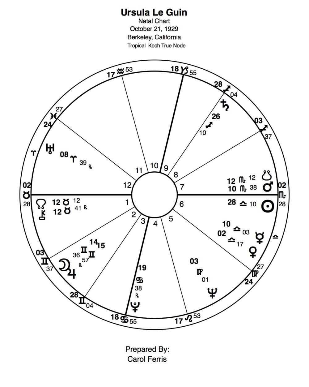 Ursula_Le_Guin_astrology.png
