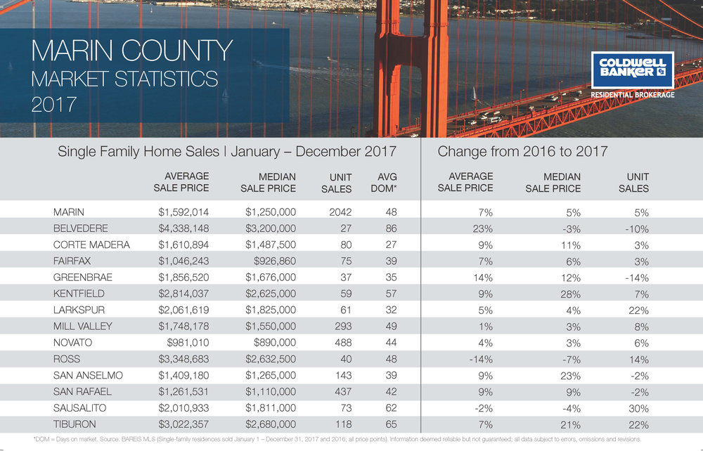 2017Marin MarketStats-social media.jpg