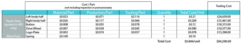 The chart above provided unit and tooling costs for the V2 (Rev. 3) version of the device.