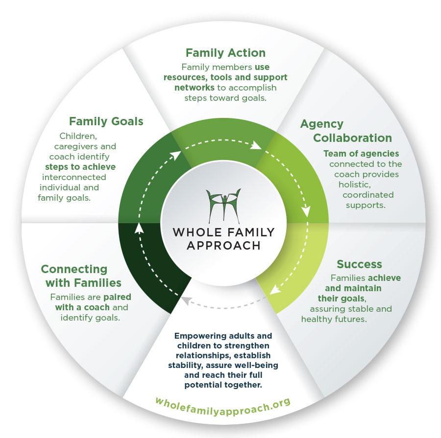 WHOLE+FAMILY+APPROACH+WEBSITE+PAGE+-UNIDOS+PARA+LA+FAMILIA+SAMPLE.jpg