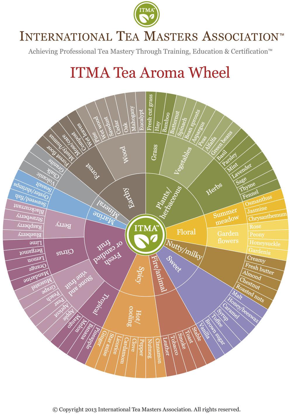 ITMA-Flavor-Wheel_letter.jpg