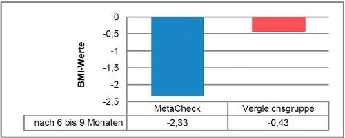 Absolute BMI Reduktion zwischen der MetaCheck und der Vergleichsgrupe.
