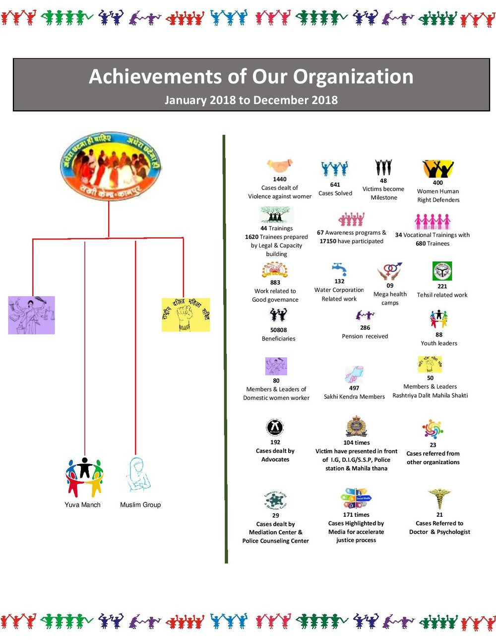 Fact sheet of our organization (One year2018)-page-001 (1).jpg