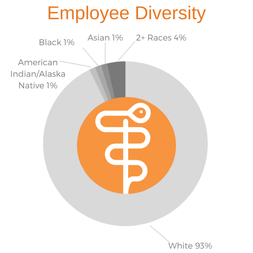 Employee Diversity.png