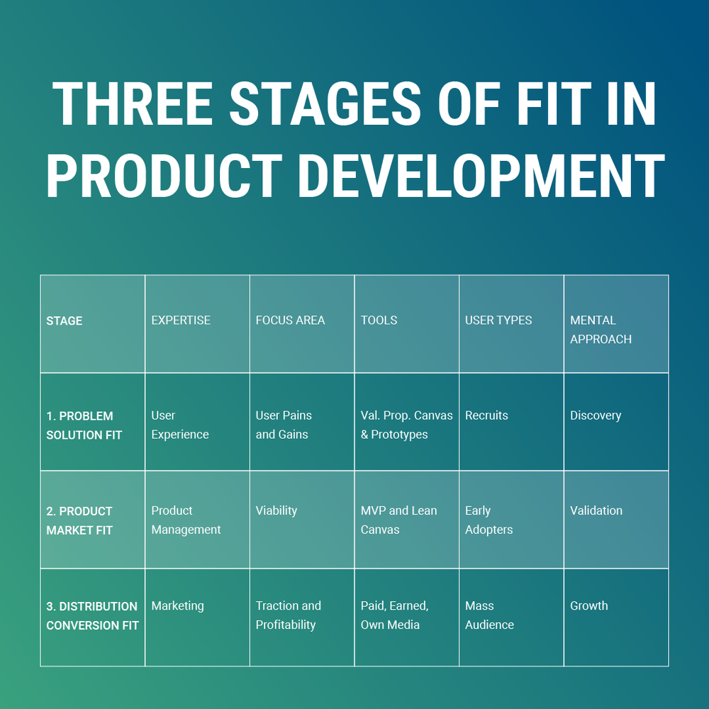 3 stages of fit product development.png