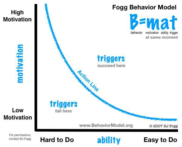bj fogg behaviour model.jpg