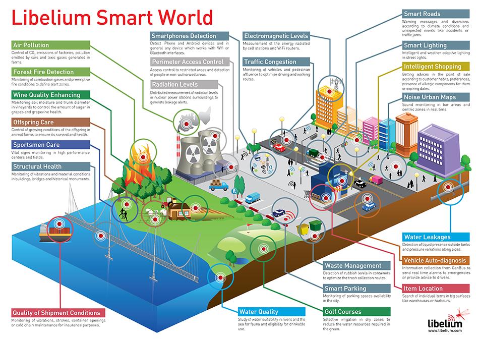 Sensors IoT and Smart City Heaven