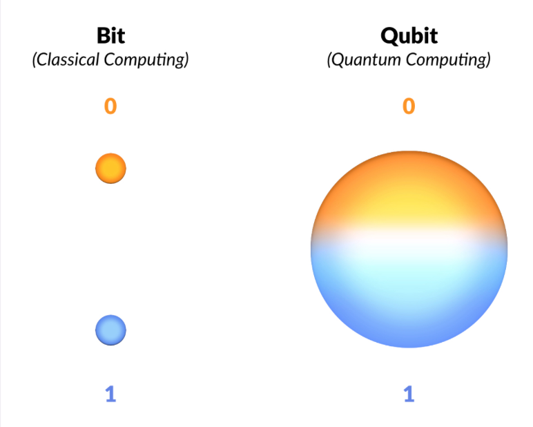Qubits and quantum computing compared
