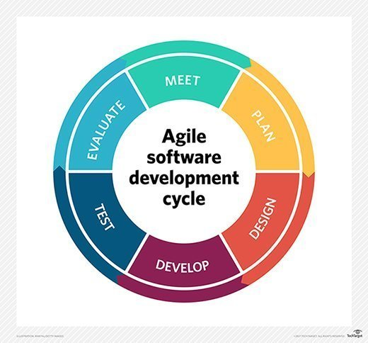 software_quality-agile_software_dev_cycle_mobile.jpg
