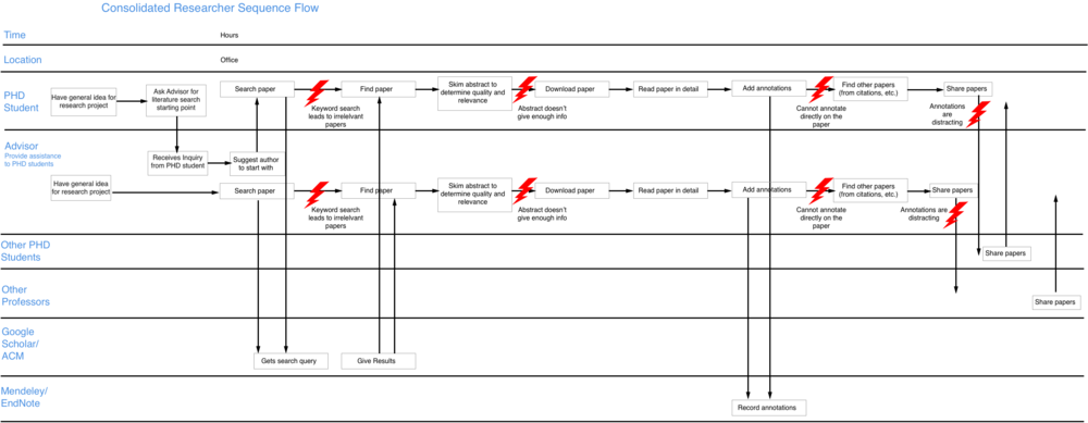 Consolidated sequence flow model of the academic literature review process.