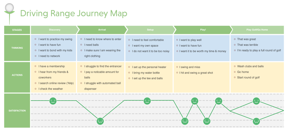 A customer journey map for a trip to the driving range.