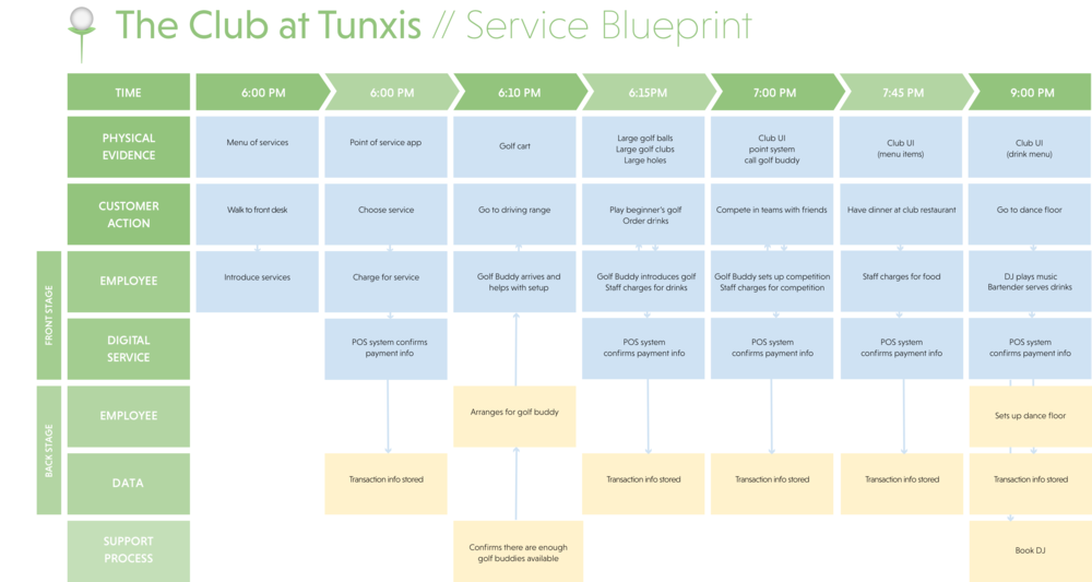 A service blueprint for our driving range service design.