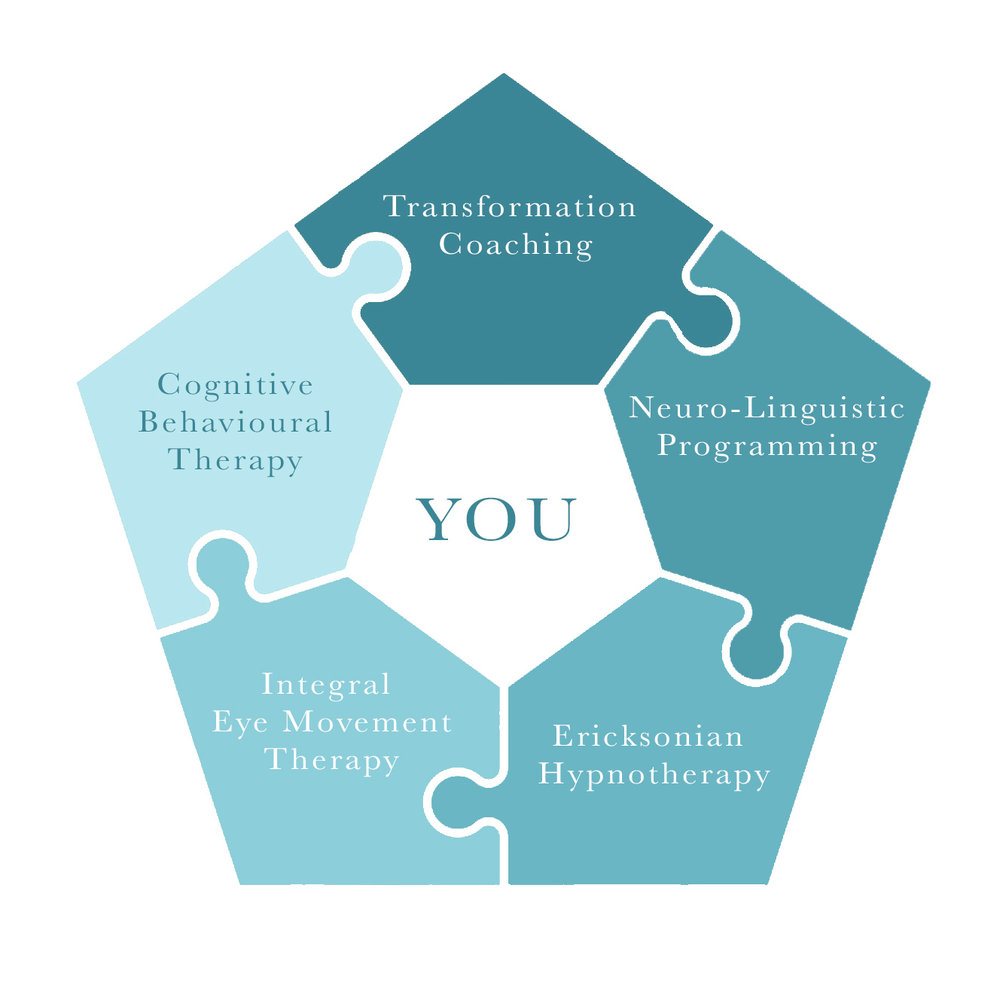 Person-Centered Integrative approach