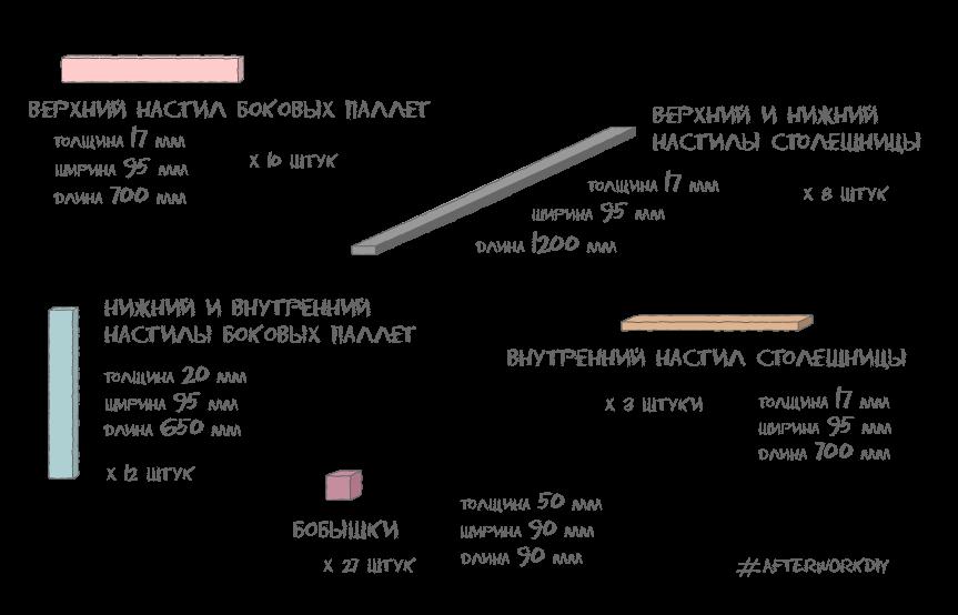Список и размеры деталей для сборки компьютерного стола из поддонов своими руками