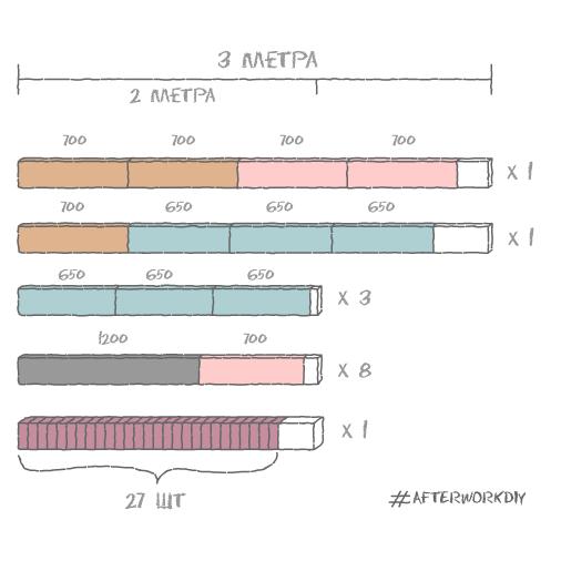 Расчет количества материалов и раскрой для самостоятельного изготовления стола из паллет