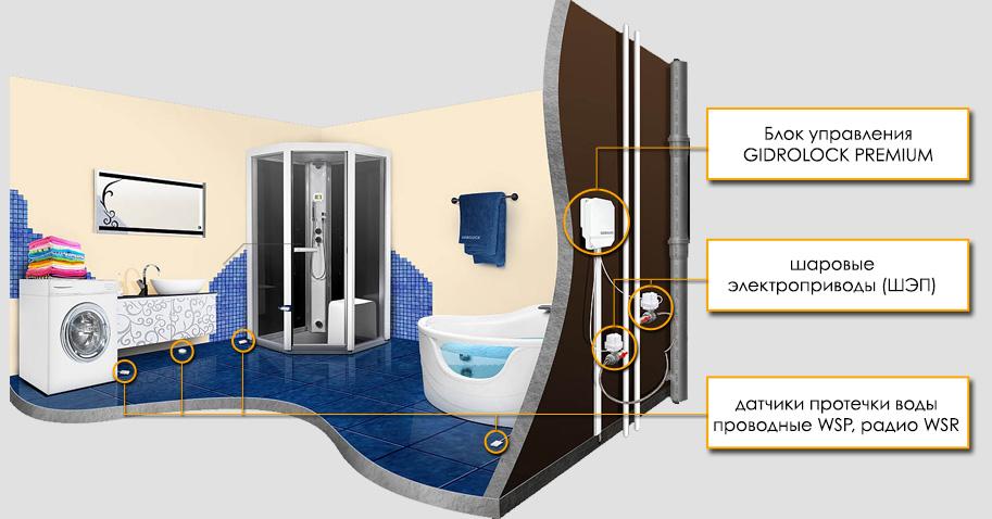 из чего состоит система защиты от протечек источник