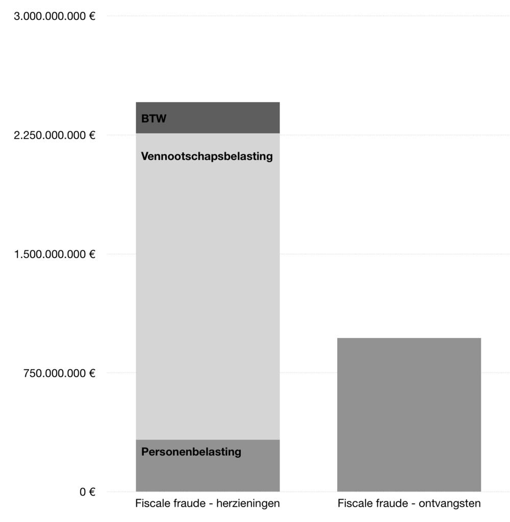 Grafiek twee.png