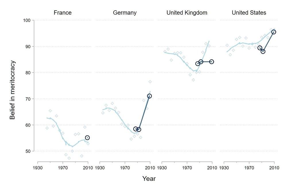 Op de verticale as staat het percentage van mensen in elk land dat gelooft dat maatschappelijk succes vooral beslist wordt door hard werken.    Klik hier    voor meer details en de bron.