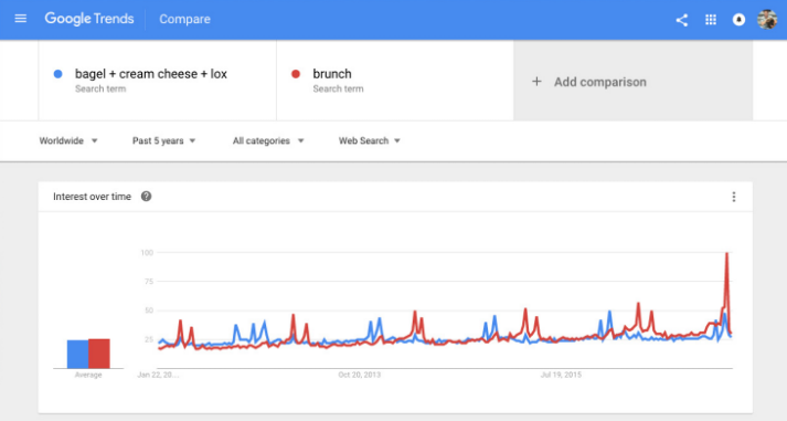 Google trend comparison: bagel + cream cheese + lox v. brunch