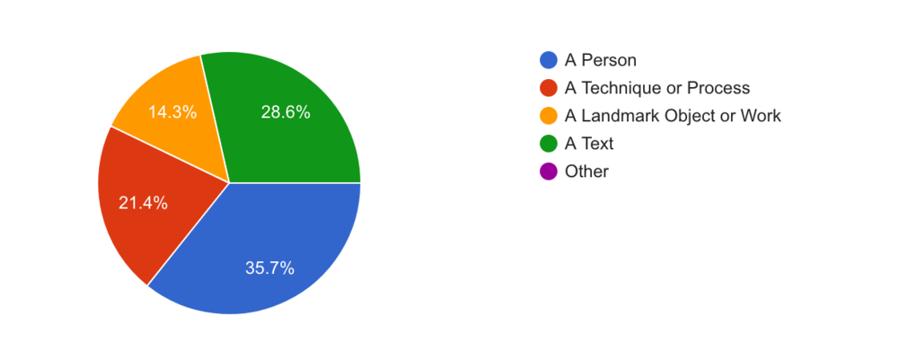 Initial survey results showing distribution across categories of recommendations.
