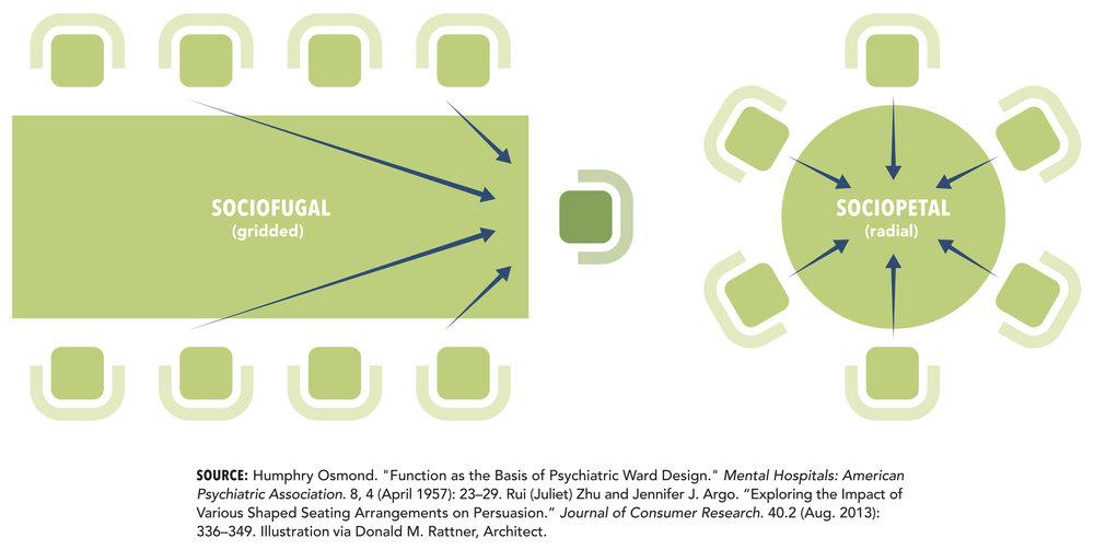 Donald-Rattner-11-sociofugal-versus-sociopetal-w-caption-print.jpg