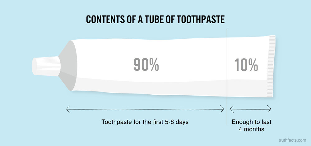 Contects of a tube of toothpaste