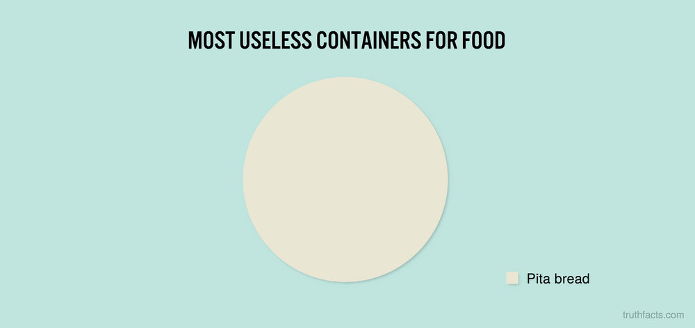 Most useless containers for food