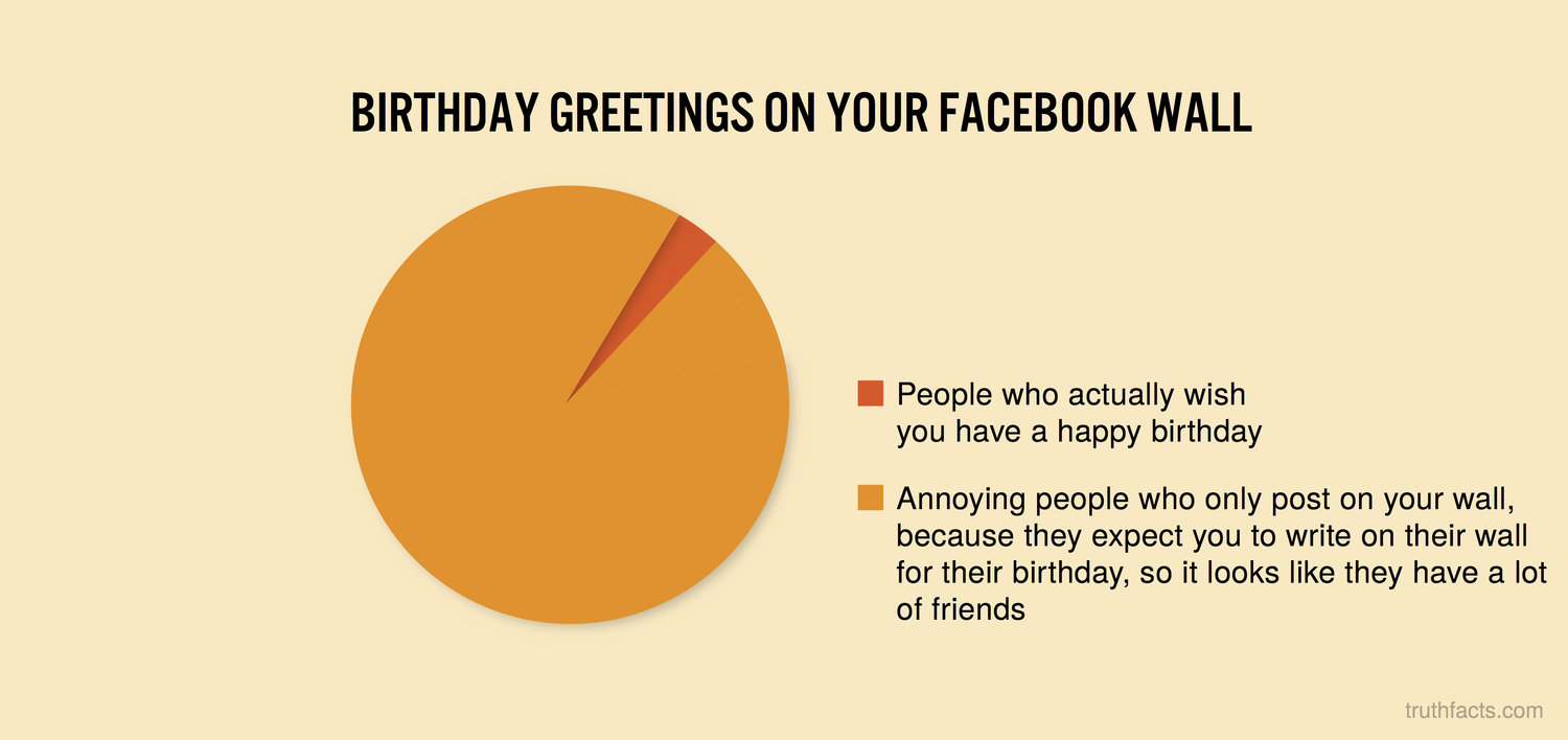 Birthday Greetings On Your Facebook Wall Truth Facts