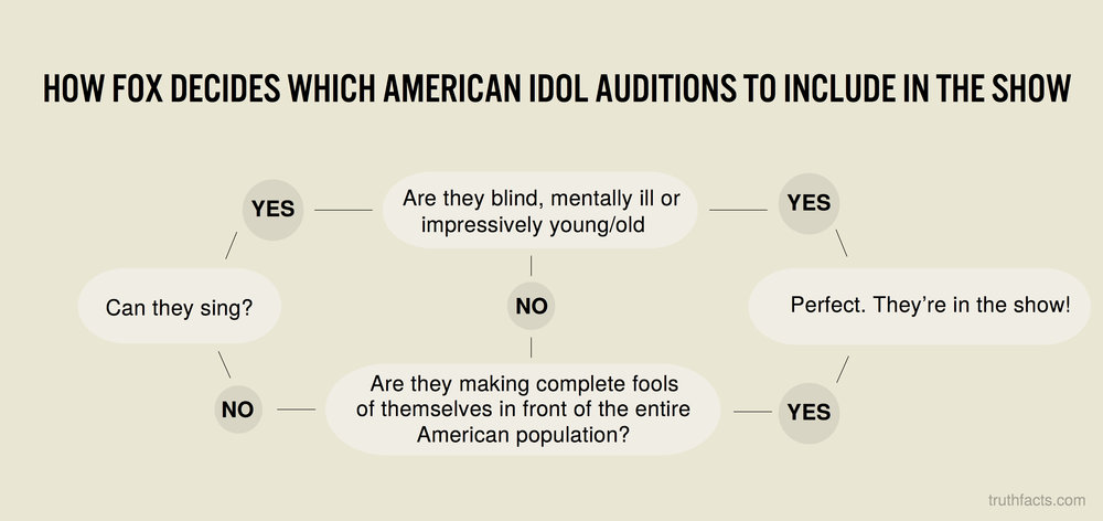How Fox decides which american idol auditions to include in the show