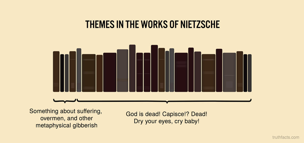 Themes in the works of Nietzsche