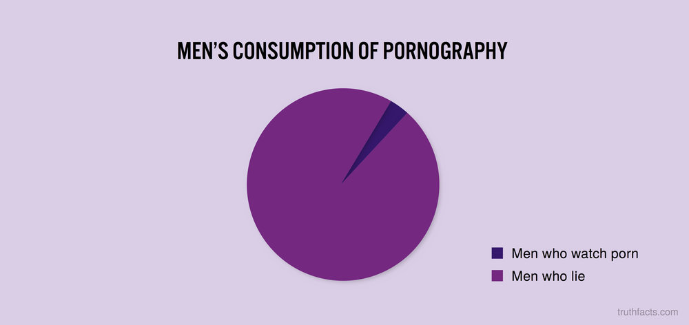 Men's consumption of pornography