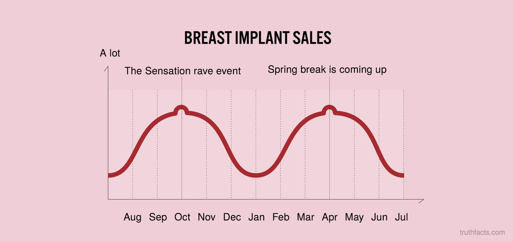 Breast implant sales