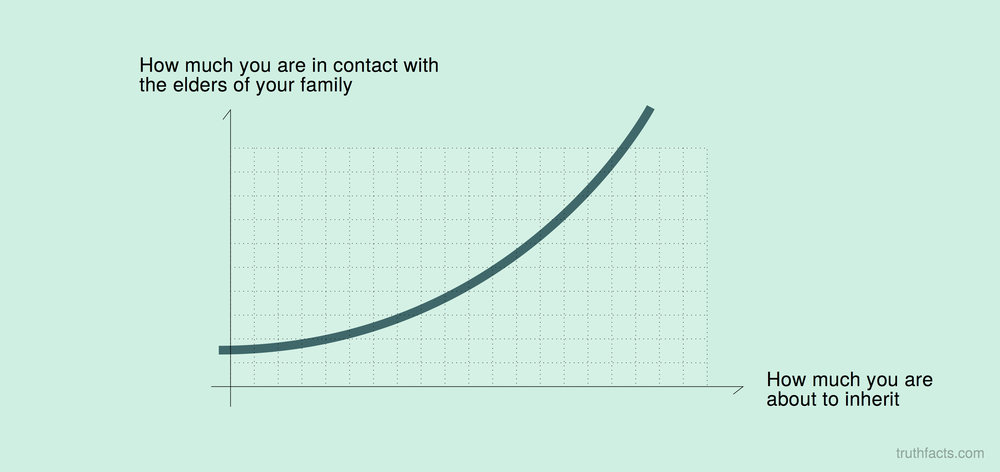 How much you are in contact with the elders of your family