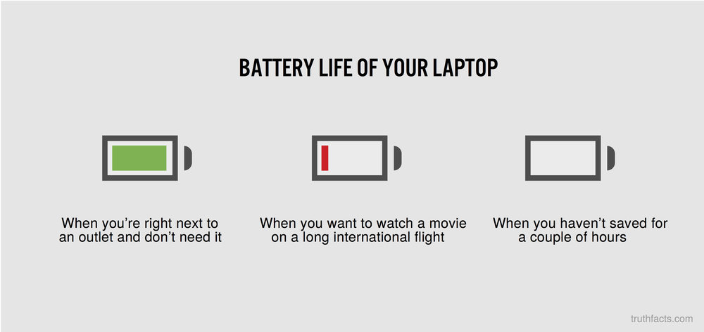 Battery life of your laptop