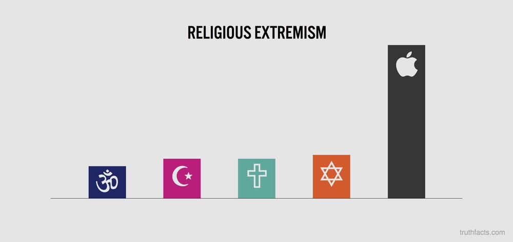 Religios extremism
