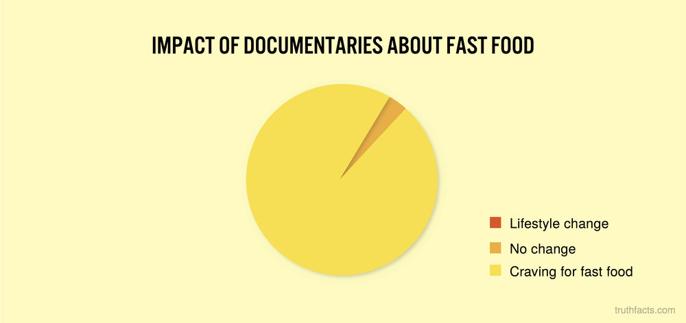 Impact of documentaries about fast food