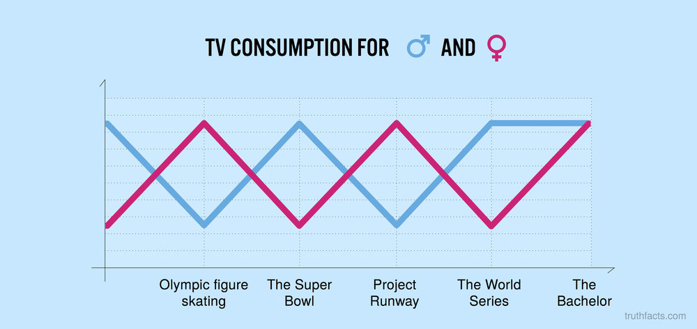 TV consumption for men and women