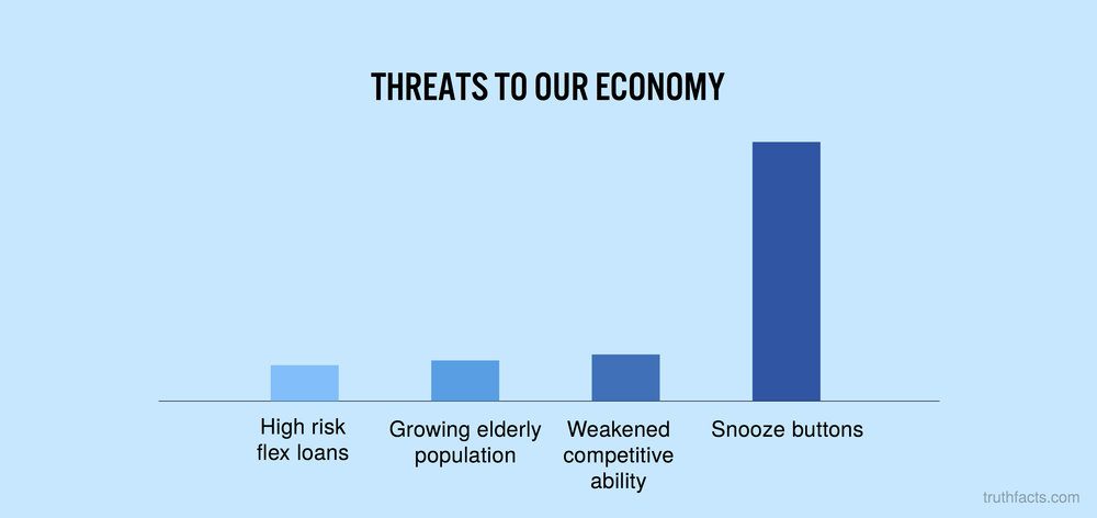 Threats to our economy