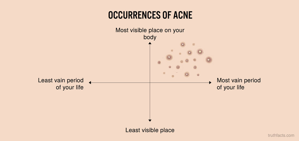 Occorrences of acne