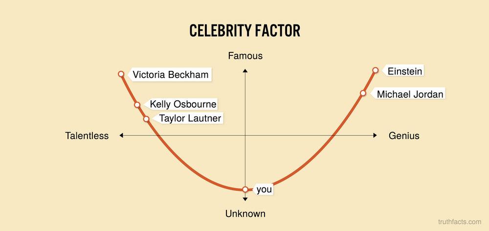 Celebrity factor