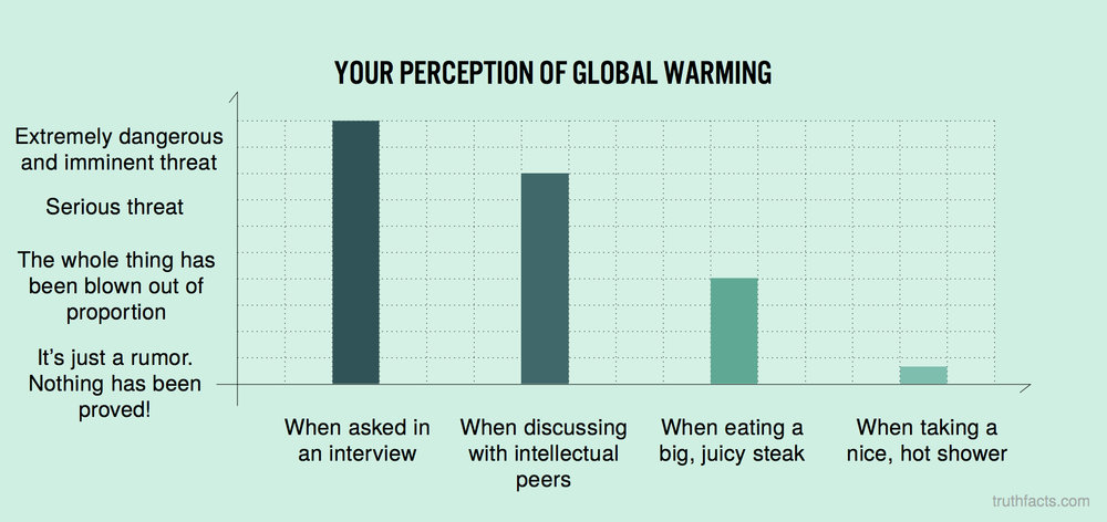 Your perception of global warming