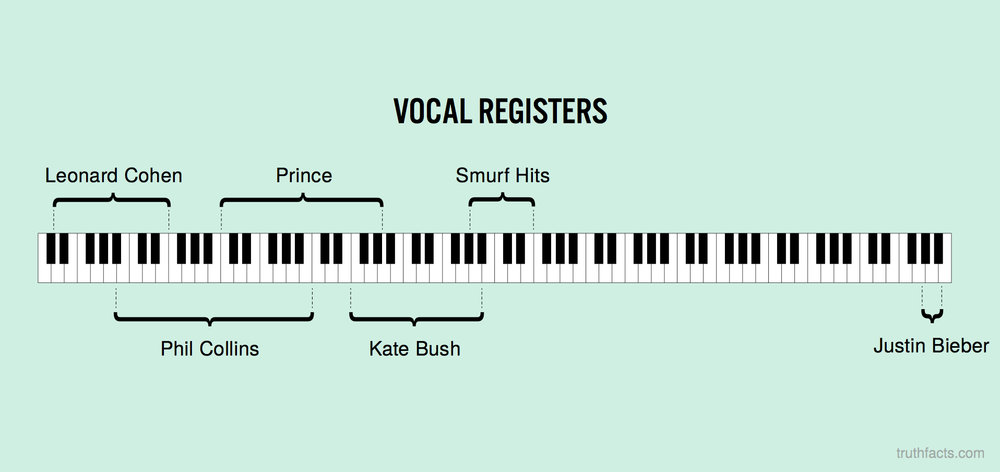 Vocal registers