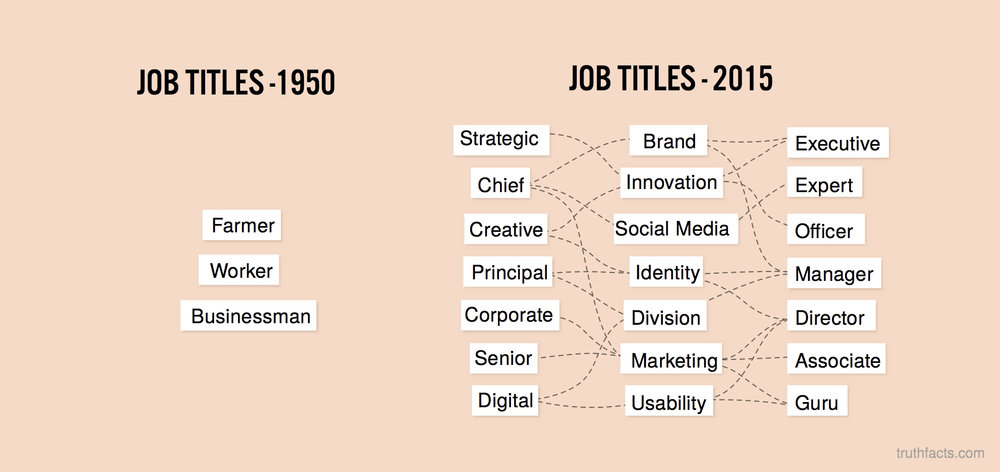 Job titles