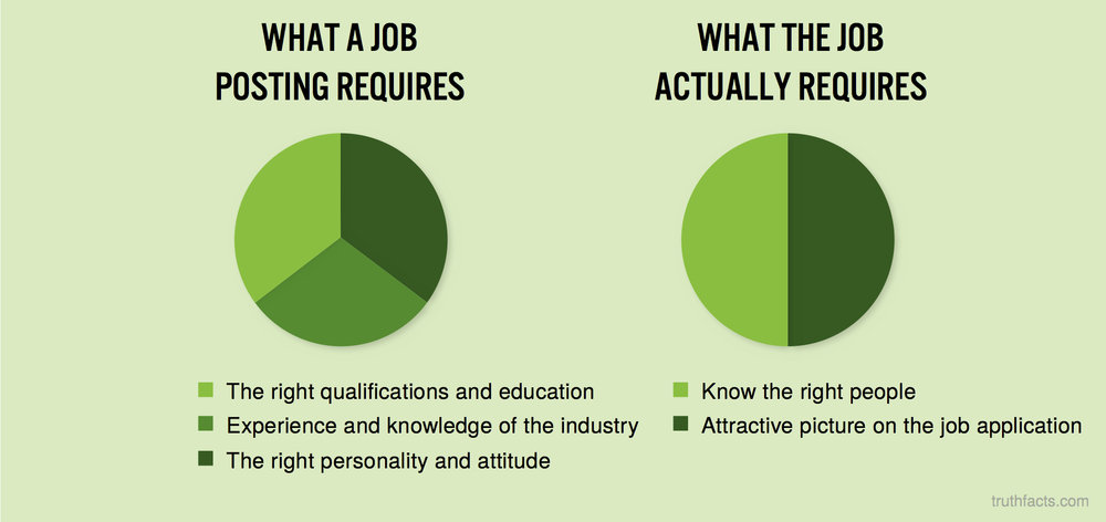 Job requirements vs. what they actually require