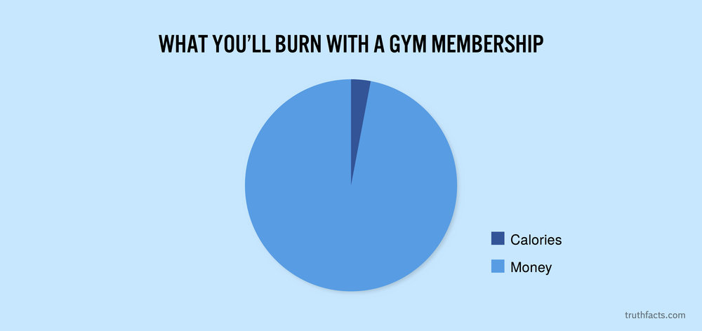 What you'll burn with a gym membership